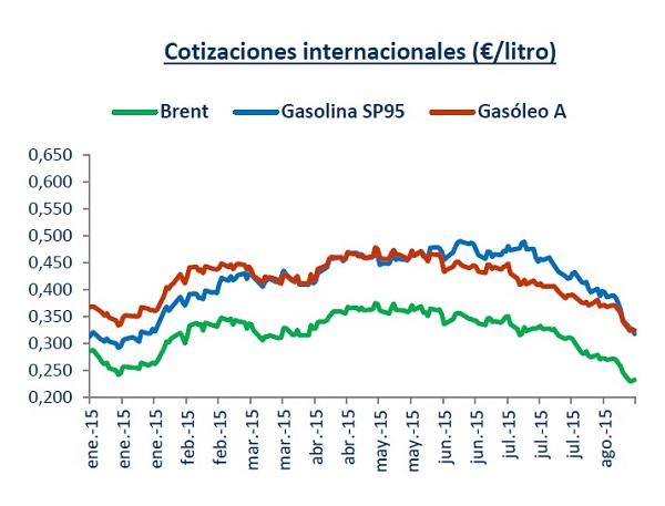 cotizaciones-petroleo