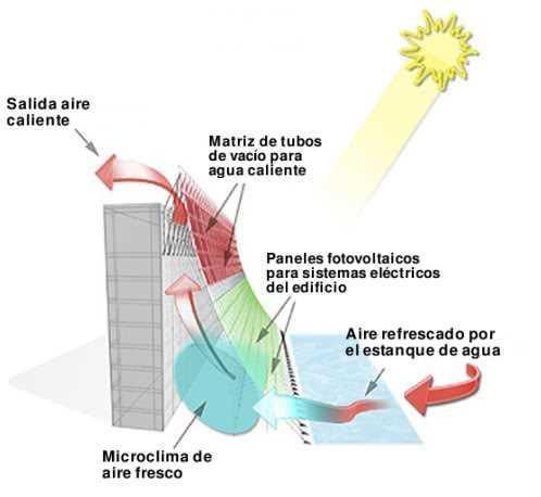 Fachada ventilada con paneles solares.