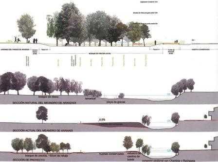 Un plano de secciones del Parque.