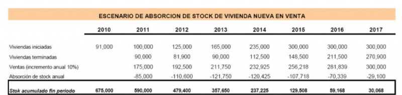 Tabla de estimación de absorción del stock.           Fuente:Plan de reconversión del sector inmobiliario residencial.