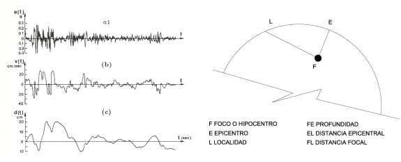 Datos del simógrafo y elementos de un sismo