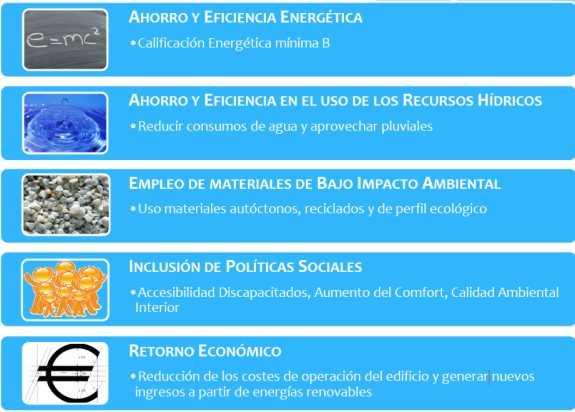 """Objetivos. FUENTE: manual """"METODOLOGÍA PARA LA SOSTENIBILIDAD APLICADA A LA EDIFICACIÓN"""""""