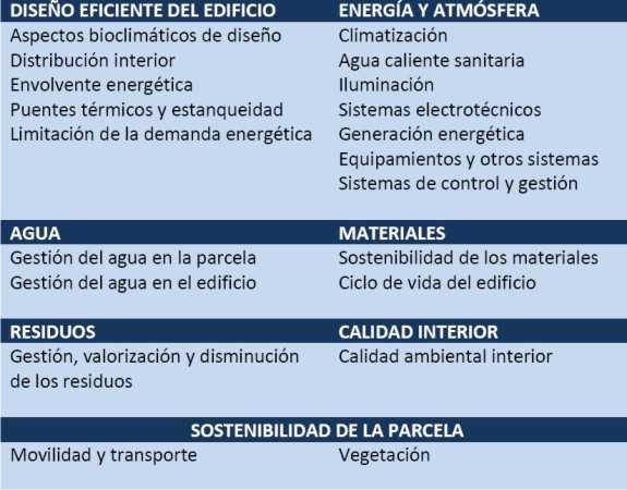 """Estrategias. FUENTE: manual """"METODOLOGÍA PARA LA SOSTENIBILIDAD APLICADA A LA EDIFICACIÓN"""""""