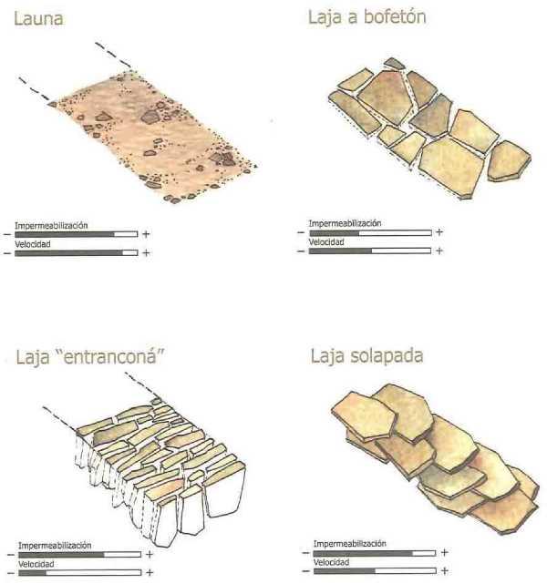 """Tipologias de construccion de la base o solera. FUENTE: """"El Manual del Acequiero"""""""
