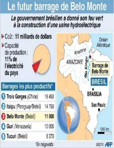 Algunos datos de la planta de Belo Monte