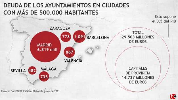 Deuda de los Ayuntamientos de mas de 500.000 habitantes. FUENTE: teinteresa.es