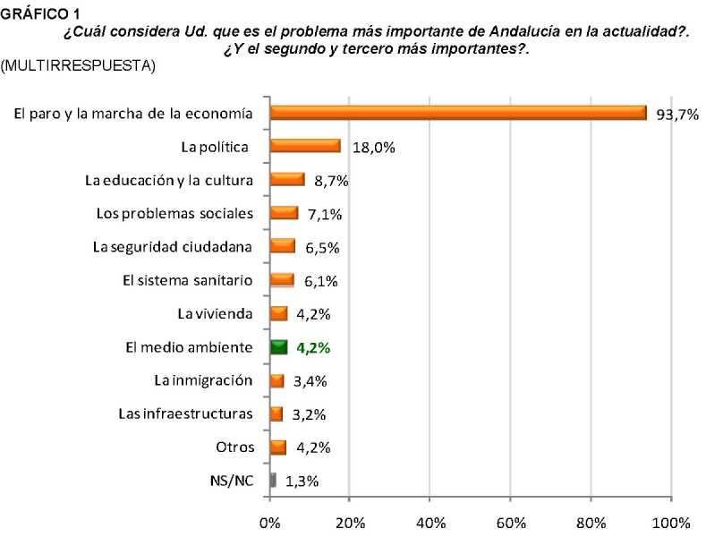 Encuesta del Ecobarómetro 2011. FUENTE: juntadeandalucia.es