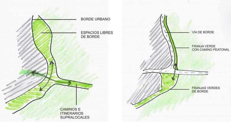 Bordes urbanos. FUENTE: juntadeandalucia.es