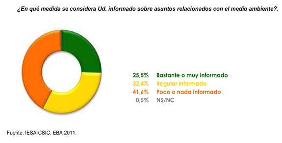 Ecobarometro 2011. Fuente: IESA CSIC