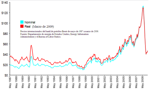 Gráfico 1: Precios internacionales del barril de petróleo Brent de mayo de 1987 a marzo de 2009. Fuente: florentmarcellesi.wordpress.com