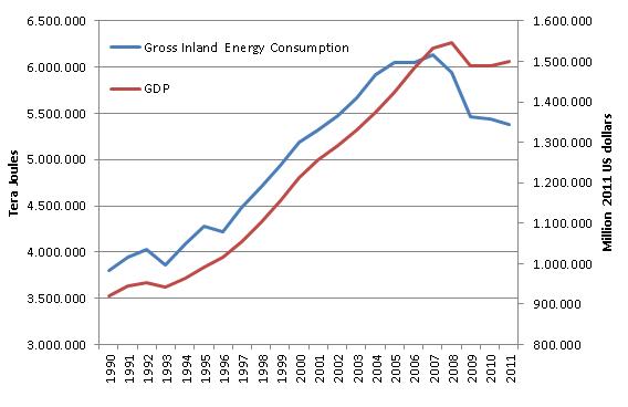 Gráfico 2: Relación entre consumo de energía primaria (azul) y PIB (rojo) en España. Fuente: Ramos, J. Dependencia energética en España.