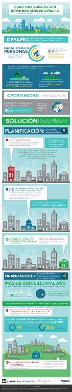 Construir ciudades con bajas emisiones de carbono. Fuente: bancomundial.org