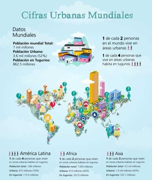 Cifras Urbanas Mundiales. Fuente: wuf7.unhabitat.org