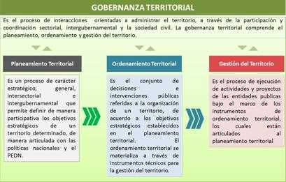 gobernanza territorial II