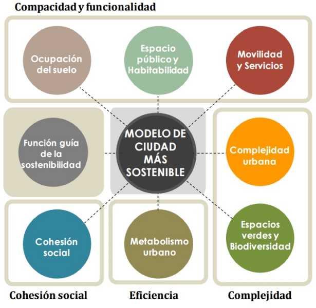 ejes_sostenibilidad