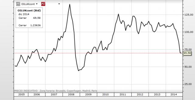 Evolución del precio del petróleo desde 2005. Se aprecia un máximo en 2008 de 140$ el barril, un mínimo en el mes de diciembre de 2008 de 44$ por barril y el precio actual en torno a los 70$ por barril.